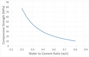 تغییرات مقاومت بتن نسبت به تغییرات آب به سیمان