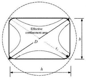 معادلسازی مقطع مستطیلی با دایره نظیر